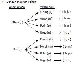 Modul kelas xii matematika sang penulishamdani nur arifin dari tabel silang dan diagram pohon di atas tampak ada 8 macam pasangan warna celana dan baju yang dapat dibentuk yaitu hk hm hp hu ccuart Image collections