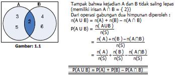 Modul kelas xii matematika sang penulishamdani nur arifin 3 5 dan kejadian b muncul bilangan genap yaitu b 2 4 6 dalam diagram venn dua kejadian di atas dapat dilukiskan sebagai berikut ccuart Gallery